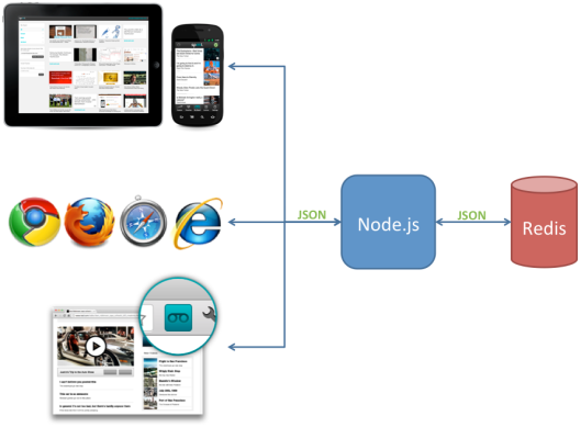 Javascript stack with Node.js, Redis, and only JSON